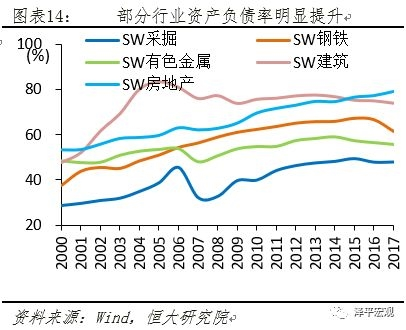 部分行业资产负债率明显提升