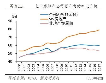 上市房地产公司资产负债率上升快