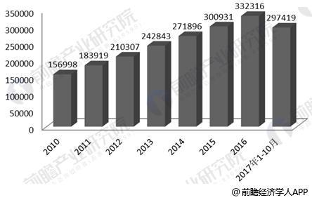 2010-2017年中国社会消费品零售总额