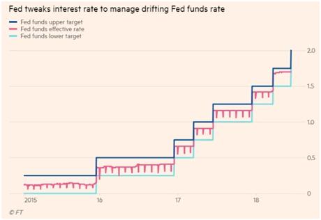 美联储将IOER利率提高20个基点,意味着什么?