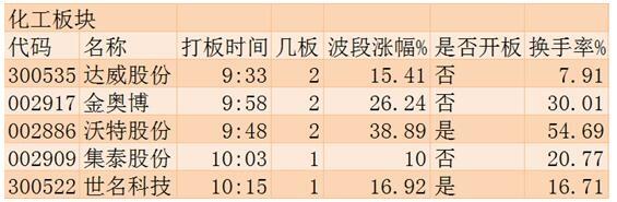 88彩票资讯网:涨停板追踪:指数再度创年内新低_特钢板块涨幅靠前