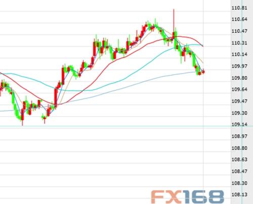 大华银行预测美元/日元:或进入盘整 仍有上行可能