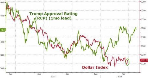 大数据告诉你,美元涨跌和特朗普的关系