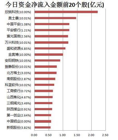 北京赛车打负盈利方法:【14日资金路线图】主力资金净流出132亿元_龙虎榜机构抢筹2股