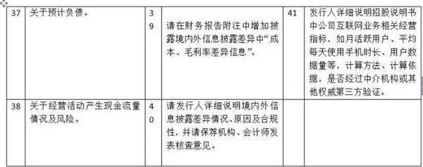 证监会84问开审小米CDR发行申请 规范、信披等问