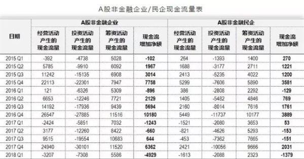 A股非金融专业/民企现金流量表