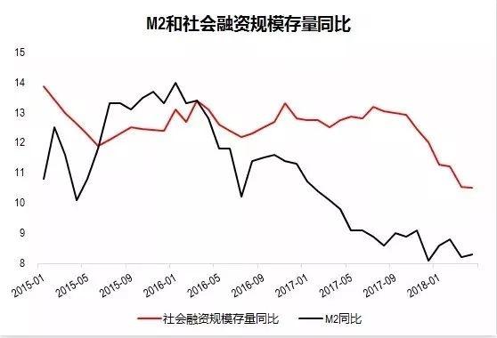 M2和社会融资规模存量同比