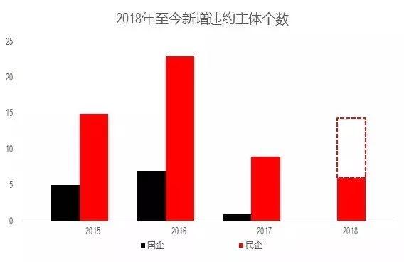 2018年至今新增违约主体个数