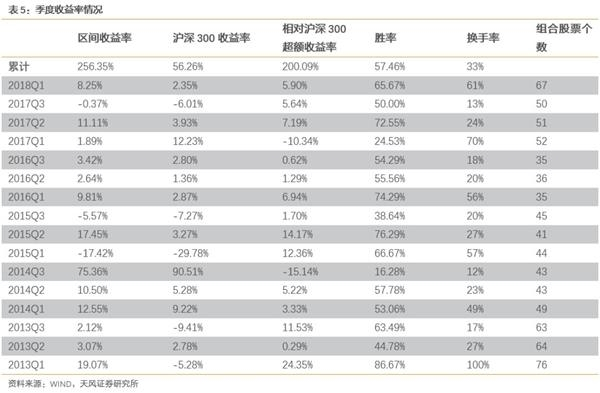 天风证券:】如何甄选优秀品质的成长股
