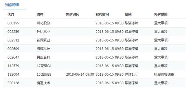 6月15日停复牌汇总:上海临港等因重要事项未公