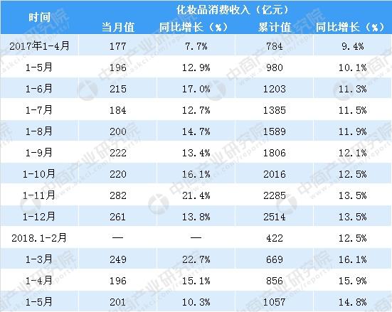 5月化妆品消费收入201亿元,去年同期增长10.3%