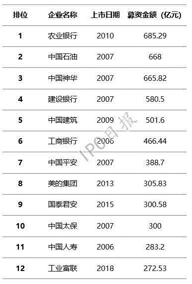 小米或将上会 CDR规模超49亿美元?
