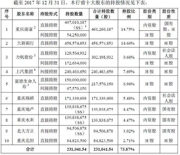 重庆银行A股IPO预披露:最牛自然人持144万内资股