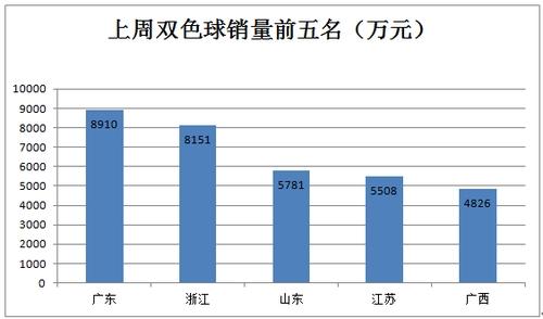 上周双色球销量10.12亿 同比增长0.9%