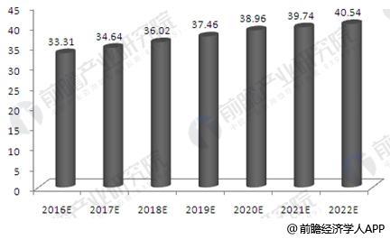 2016-2022年中国煤炭产量预测