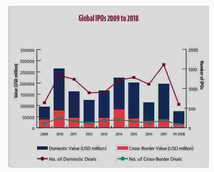 幸运飞艇下注网站:上半年全球IPO市场一览:美国228亿美元领先_中国第二