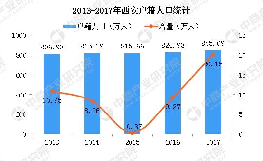 2018年陕西西安人口_2018年西安落户人口突破50万学历落户和人才引进占比65.8%图