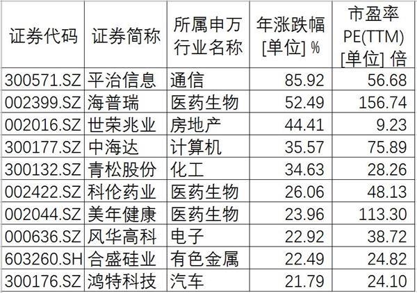 北京赛车走势图技巧:中报大幕将启_近七成上市公司业绩预喜