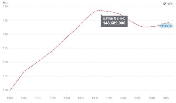 俄罗斯人口趋势图.来源:世界银行-世界杯狂欢背后的 婴儿潮 能否拯