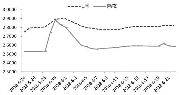 资本市场监测:利率市场主要是下跌