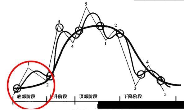 关于股价走势的底部阶段分析