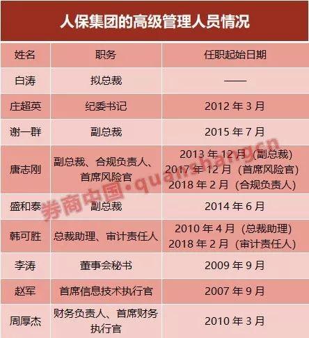 空缺5个月的人保集团总裁敲定 中投副总经理白涛调任