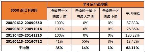 北京赛车稳赢下注方法:Three_points_of_investment_layout_under_3000_points!