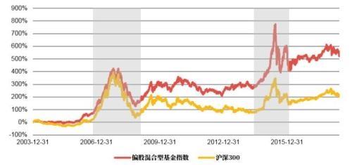 市场下跌近20%,加仓良机还是至暗时刻?