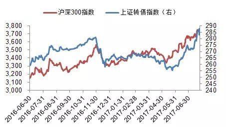88彩票在线客服:Taiping_Fund:_Is_the_convertible_bond_a_clear_stream_of_investment_and_security?