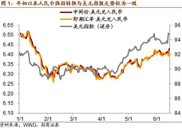 As A Whole After Suspending The Countercyclical Factor In Mid Price Quotation Rmb Exchange Rate First Half Of 2018 Presented Two Way