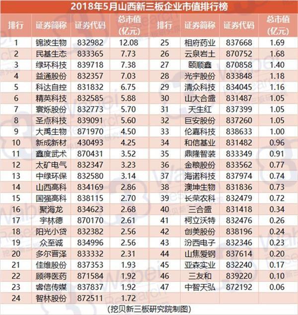 2018年5月山西新三板企业市值排行榜(挖贝新三板研究院制图)