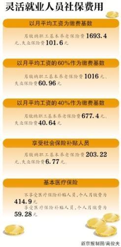 台利彩票网:北京今年社保缴费基数定为8467元_比两年前上涨8.99%