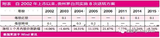 C8彩票:市场激辩:茅台股票需要拆细吗?
