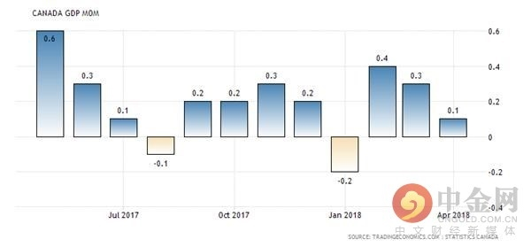 canada-leading-economic-index.png