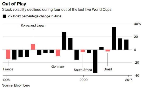 【图解】世界杯就要来了!股市波动率恐将受到影响?