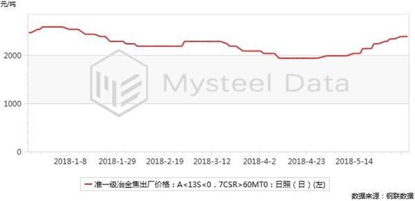 山东、陕西焦企环保限产 焦价累计涨幅达450元