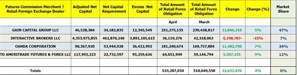CFTC披露美国零售外汇四巨头4月份财务数据