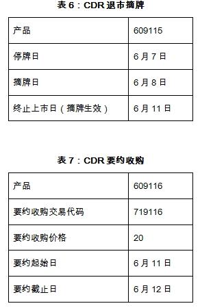 88678彩票网:上交所CDR全天候测试进行中!测试代码为609开头_来看CDR咋交易