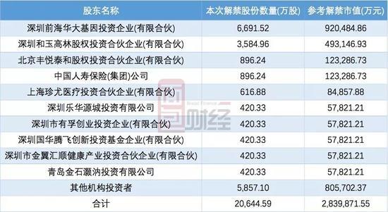 澳门电子游艺:华大基因:280亿元市值解禁在即_百倍市盈率能否扛得住?