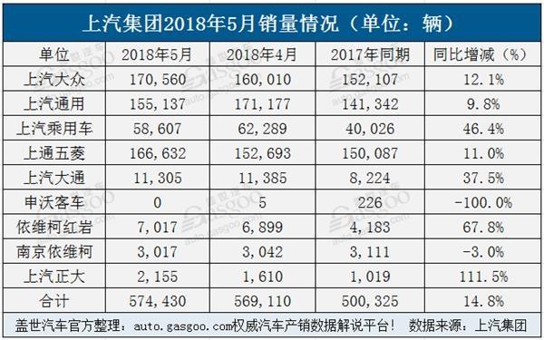 合资自主齐发力 上汽集团前5月销量超296万辆