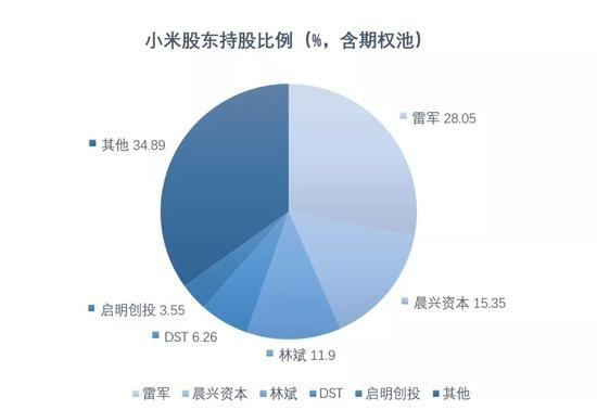 ▲小米前五大股东。资料来源:小米招股书。