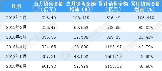 幸运彩票安全吗:2018年6月保利地产销售简报:累计销售额突破2000亿_同比大涨47%(附图表)