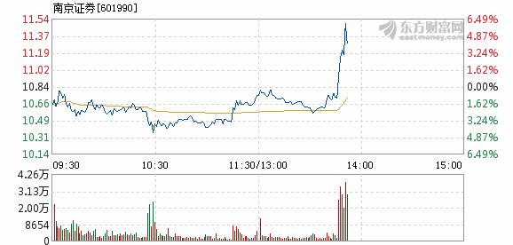 南京证券7月10日快速上涨