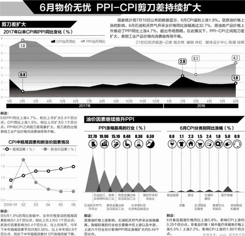 """皇家彩票网可信吗:CPI连续3月处于""""1时代""""_温和通胀为货币政策边际调整留空间"""