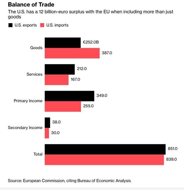 如果不只算货物贸易,美国对欧盟有120亿欧元的顺差