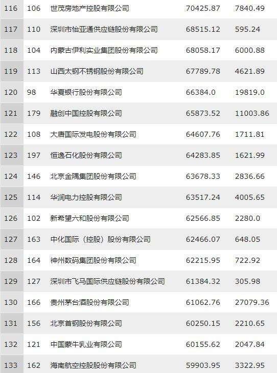 重庆时时彩投注:2018年财富中国500强:中国移动列科技公司头名_工商银行最赚钱
