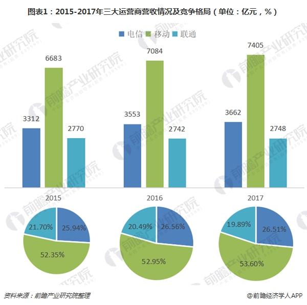 图表1:2015-2017年三大运营商营收情况及竞争格局(单位:亿元,%)