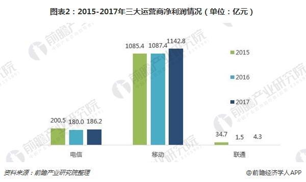 图表2:2015-2017年三大运营商净利润情况(单位:亿元)