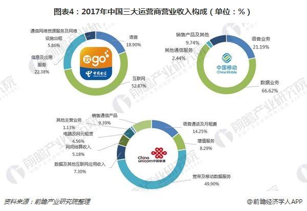 图表4:2017年中国三大运营商营业收入构成(单位:%)