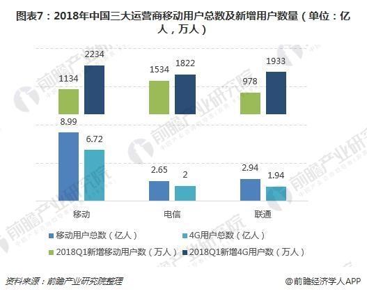 图表7:2018年中国三大运营商移动用户总数及新增用户数量(单位:亿人,万人)